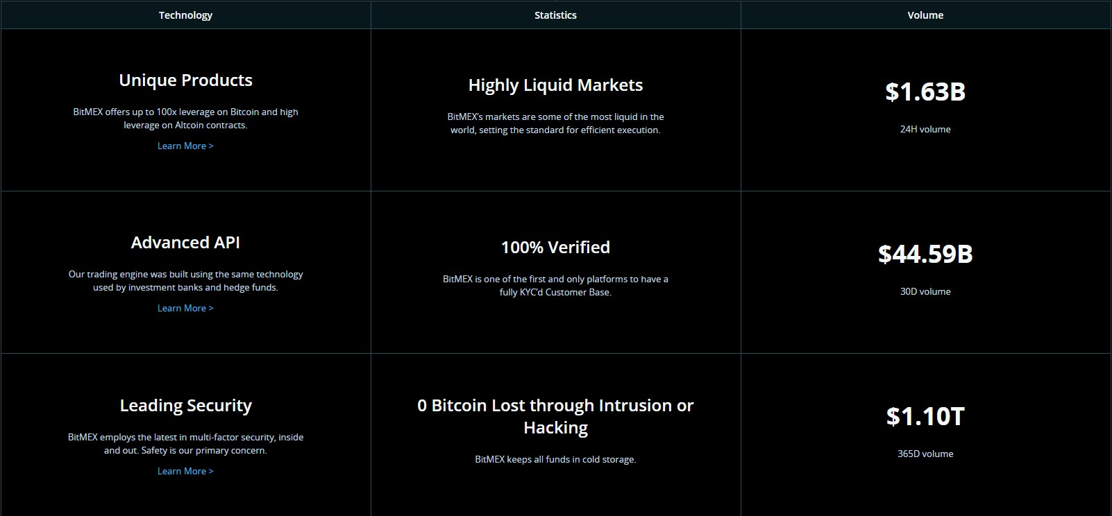 BitMEX exchange features page