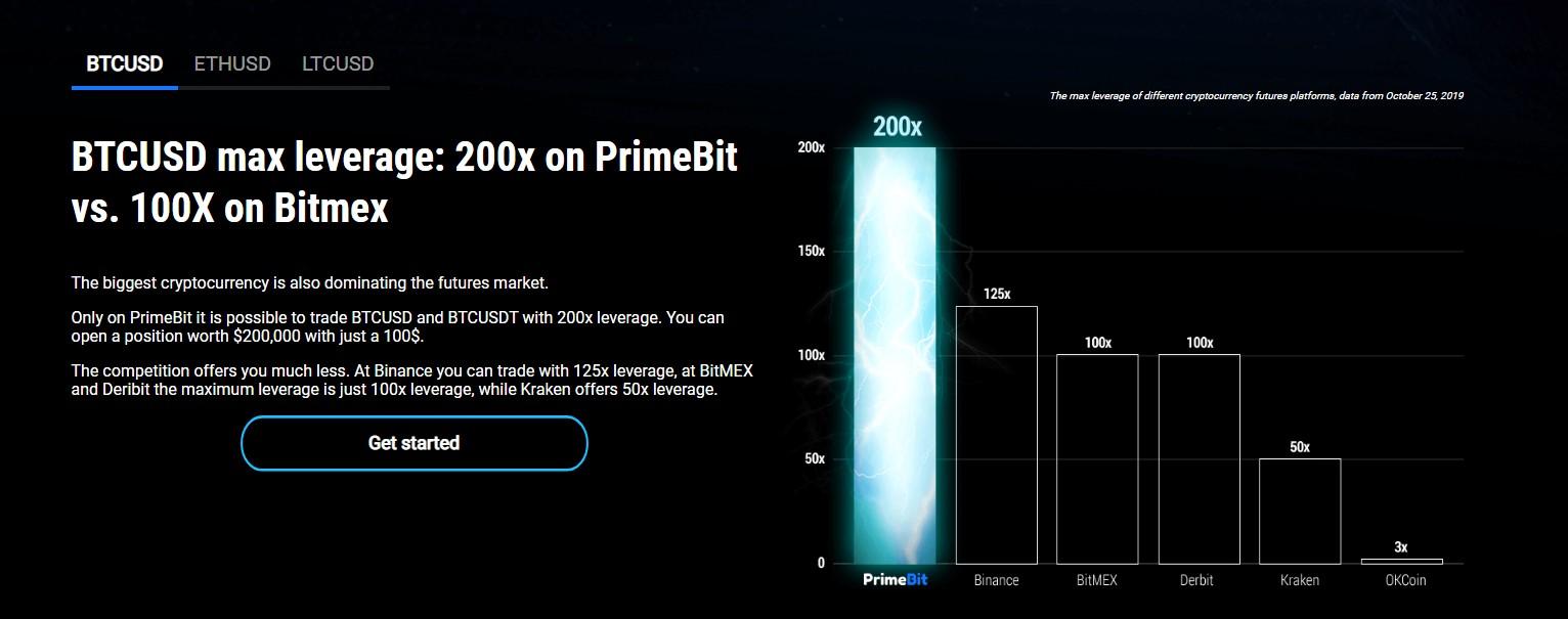 PrimeBit Leverage trading